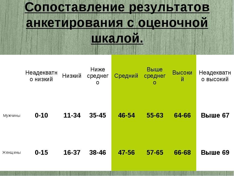 Сопоставление результатов анкетирования с оценочной шкалой.