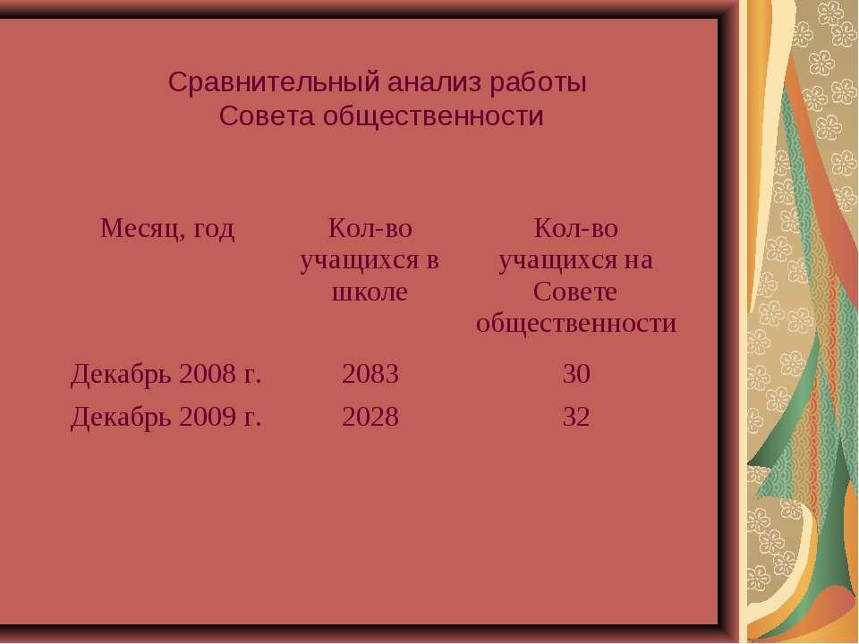 Сравнительный анализ работы Совета общественности Месяц, год Кол-во учащихся ...