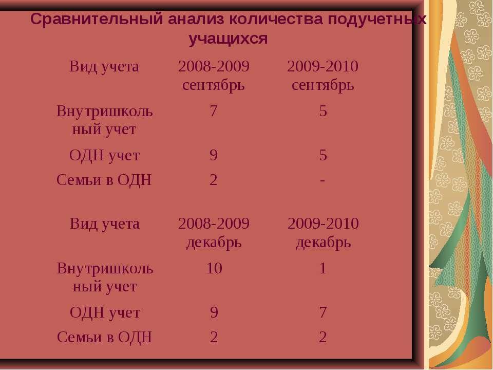 Сравнительный анализ количества подучетных учащихся Вид учета 2008-2009 сентя...