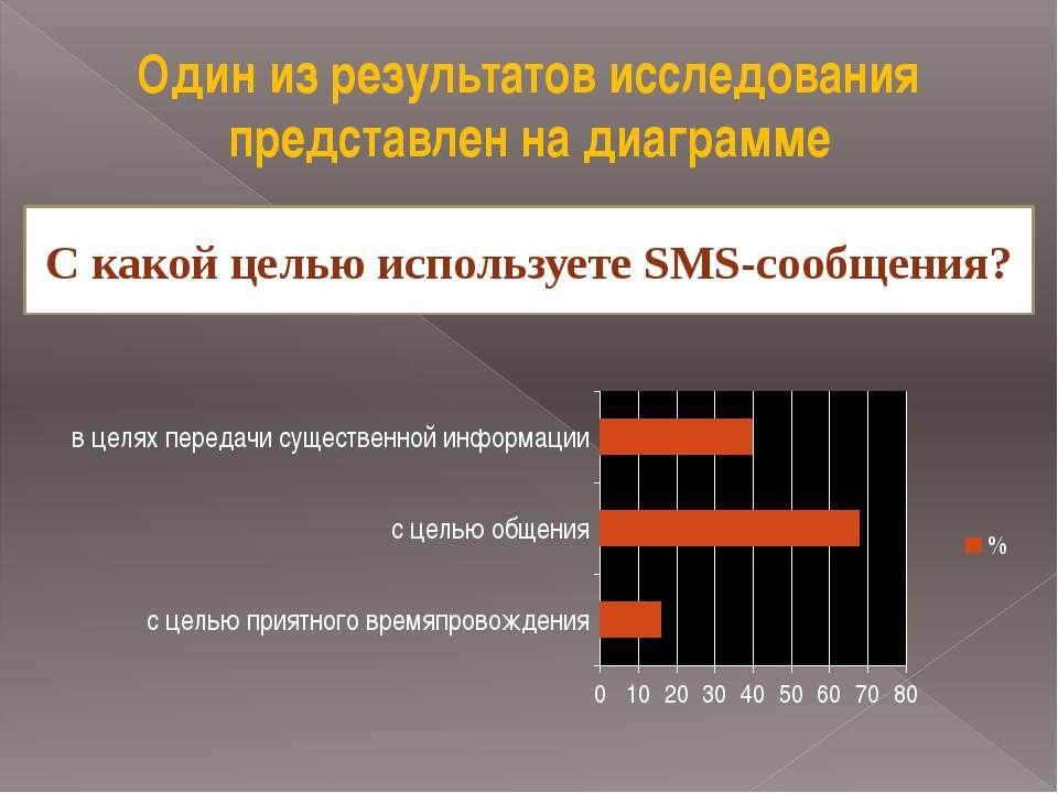 Один из результатов исследования представлен на диаграмме С какой целью испол...