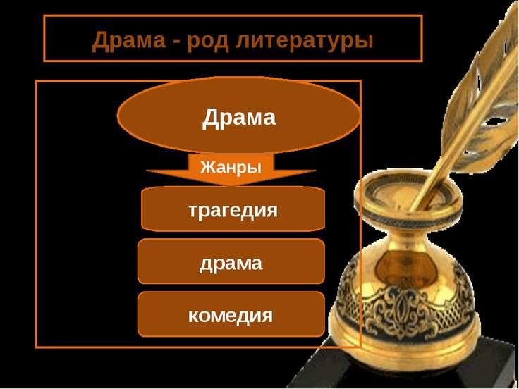Драма - род литературы Драма трагедия драма комедия Жанры