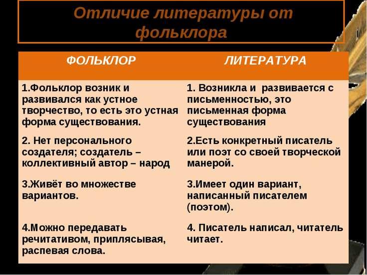 Отличие литературы от фольклора ФОЛЬКЛОР ЛИТЕРАТУРА 1.Фольклор возник и разви...
