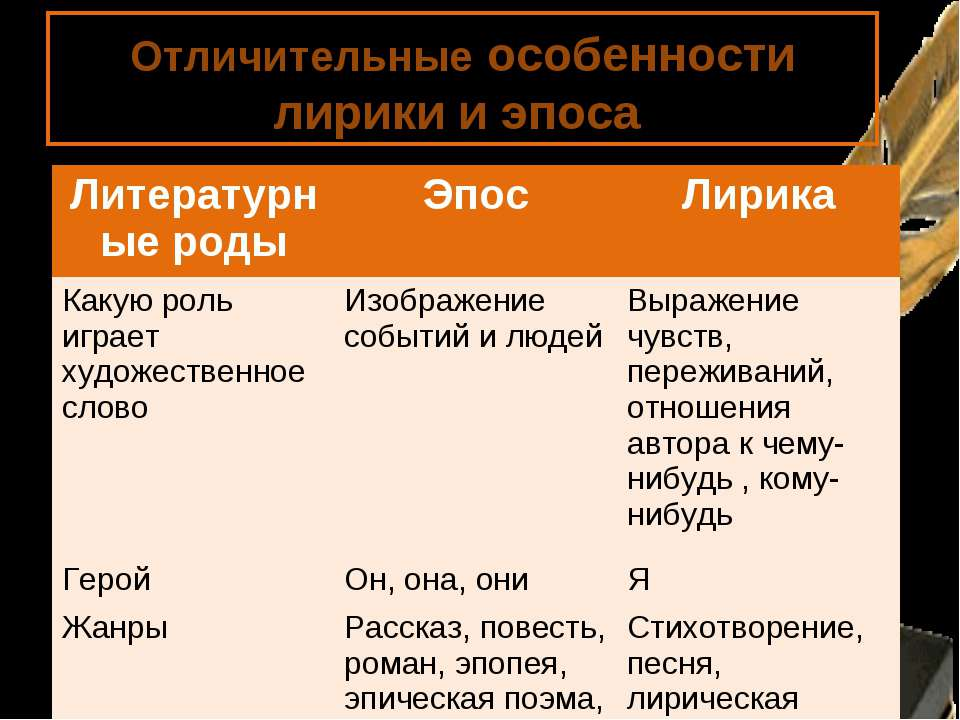 Отличительные особенности лирики и эпоса Литературные роды Эпос Лирика Какую ...