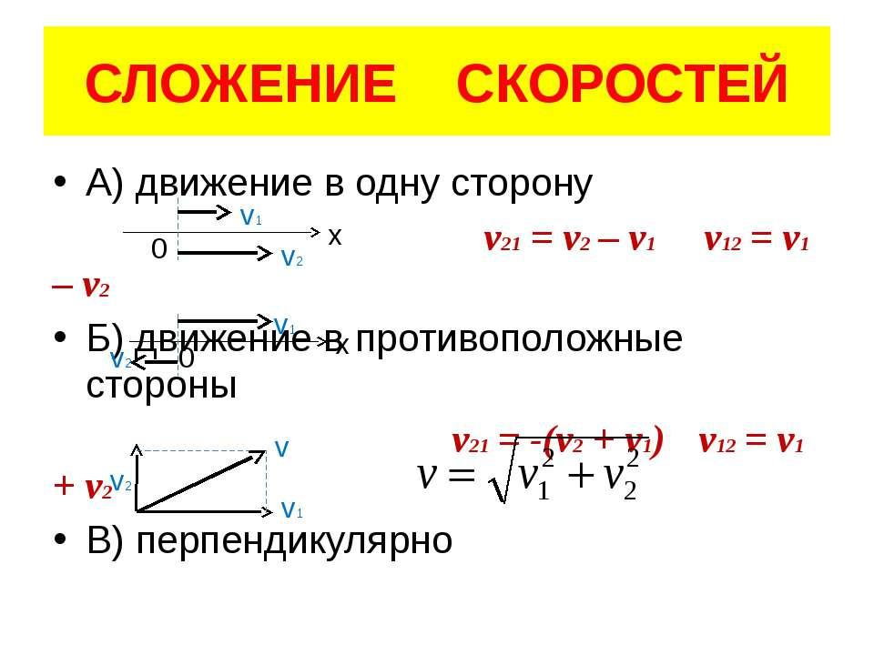 СЛОЖЕНИЕ СКОРОСТЕЙ А) движение в одну сторону v21 = v2 – v1 v12 = v1 – v2 Б) ...