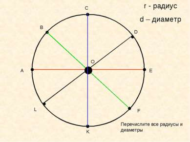 А В С D E F K L O r - радиус d – диаметр Перечислите все радиусы и диаметры