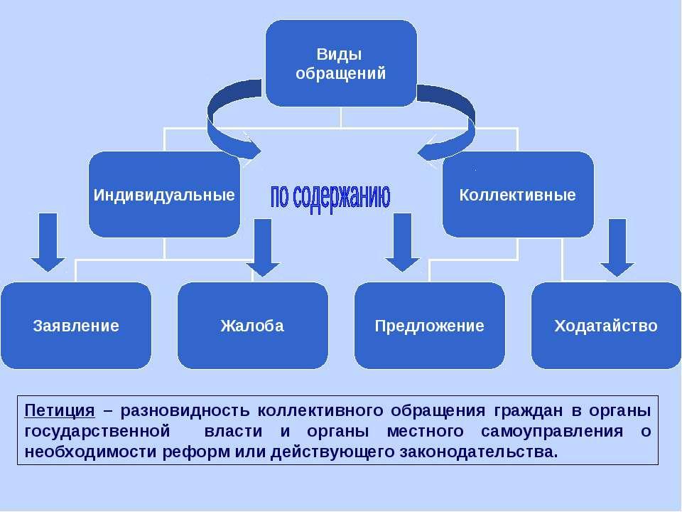 Петиция – разновидность коллективного обращения граждан в органы государствен...