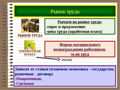 Рынок труда Рычаги на рынке труда: -спрос и предложение -цена труда (заработн...