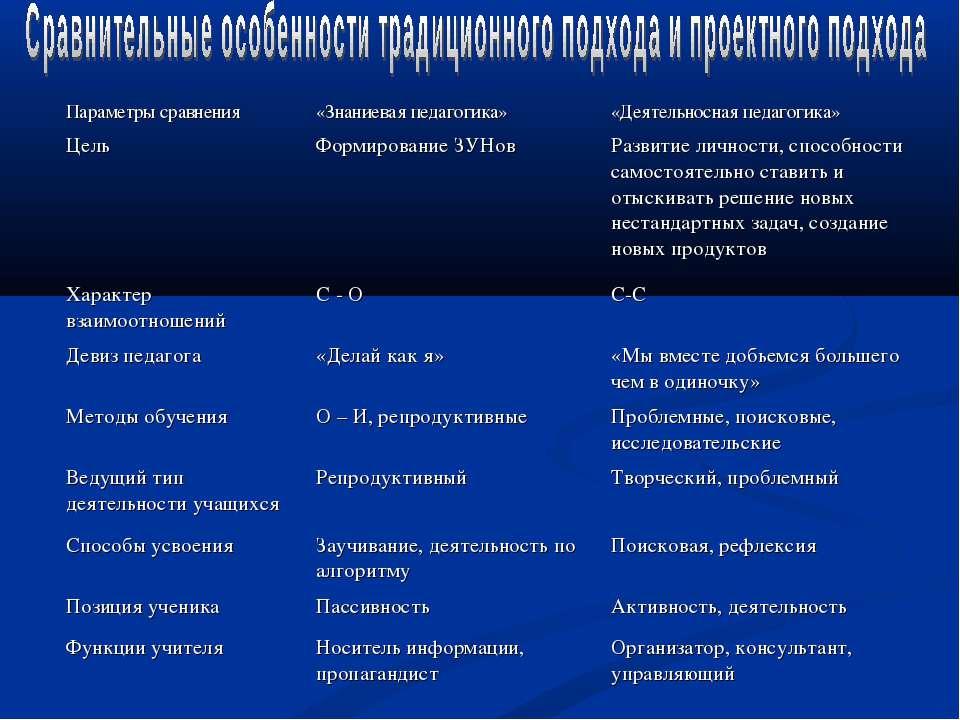 Параметры сравнения «Знаниевая педагогика» «Деятельносная педагогика» Цель Фо...