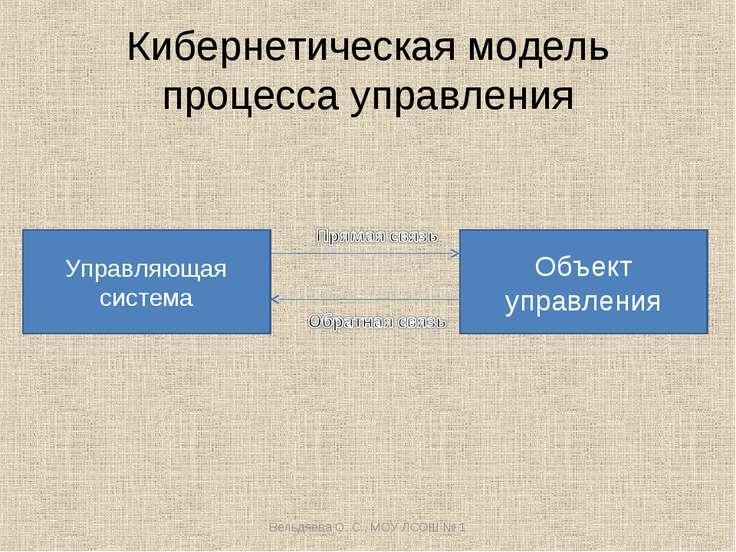 Кибернетическая модель процесса управления Управляющая система Объект управле...