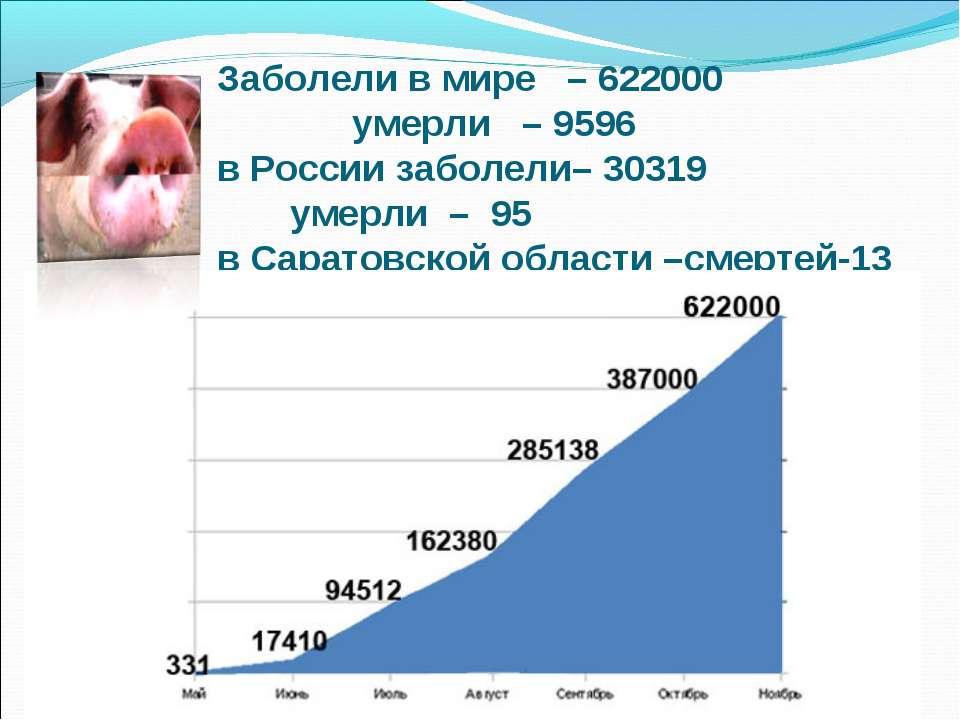 Заболели в мире – 622000 умерли – 9596 в России заболели– 30319 умерли – 95 в...