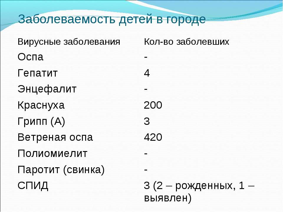 Заболеваемость детей в городе Вирусные заболевания Кол-во заболевших Оспа - Г...
