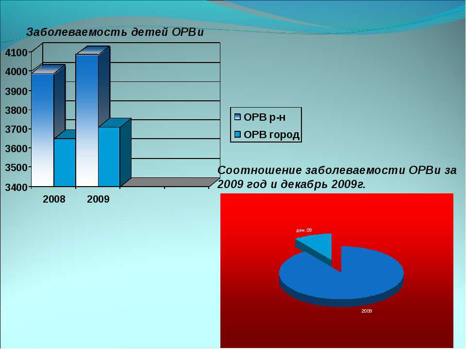 Заболеваемость детей ОРВи Соотношение заболеваемости ОРВи за 2009 год и декаб...