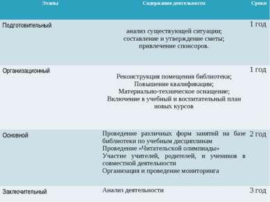 Этапы Содержание деятельности Сроки Подготовительный анализ существующей ситу...