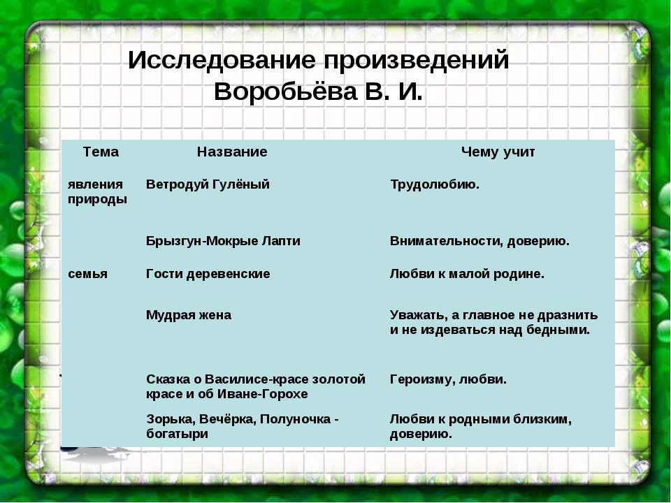 Исследование произведений Воробьёва В. И.