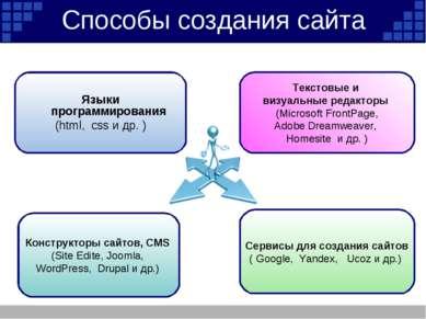 Способы создания сайта Текстовые и визуальные редакторы (Microsoft FrontPage,...