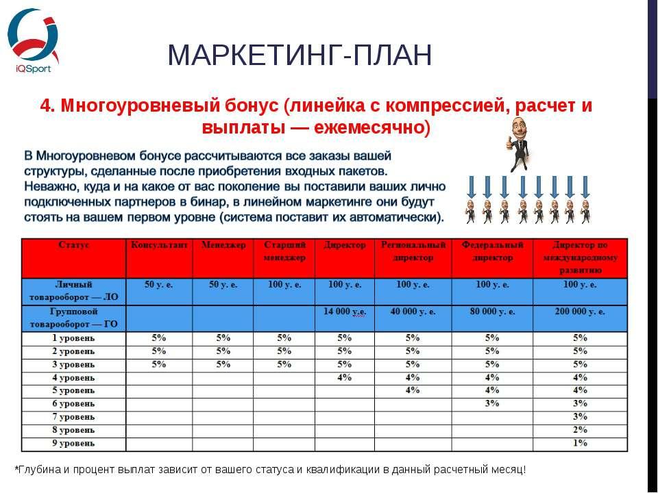 МАРКЕТИНГ-ПЛАН 4. Многоуровневый бонус (линейка с компрессией, расчет и выпла...