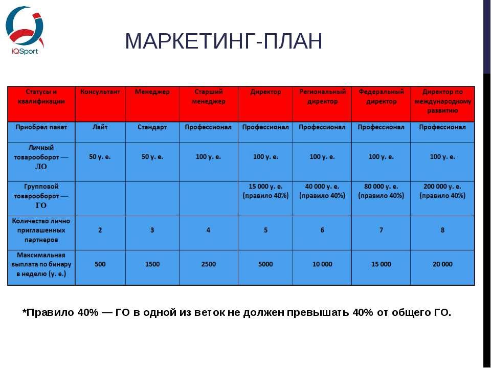 МАРКЕТИНГ-ПЛАН *Правило 40% — ГО в одной из веток не должен превышать 40% от ...