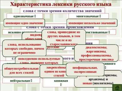 однозначные многозначные исконно русские заимствованные общеупотребительные н...