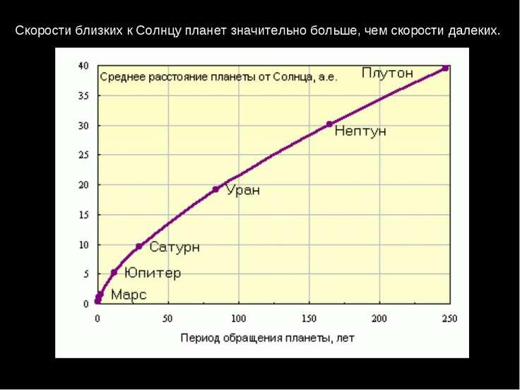 Скорости близких к Солнцу планет значительно больше, чем скорости далеких.