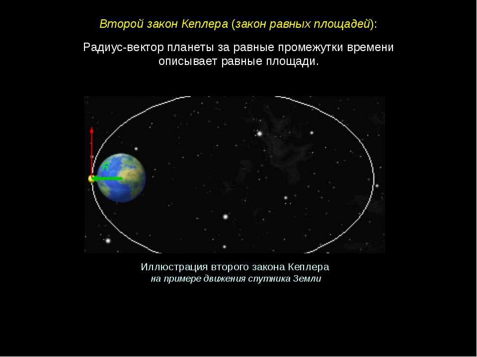 Радиус-вектор планеты за равные промежутки времени описывает равные площади. ...