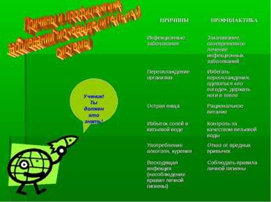 Ученик! Ты должен это знать! ПРИЧИНЫ ПРОФИЛАКТИКА Инфекционные заболевания За...