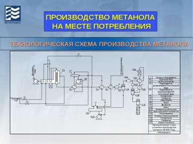 ТЕХНОЛОГИЧЕСКАЯ СХЕМА ПРОИЗВОДСТВА МЕТАНОЛА ПРОИЗВОДСТВО МЕТАНОЛА НА МЕСТЕ ПО...