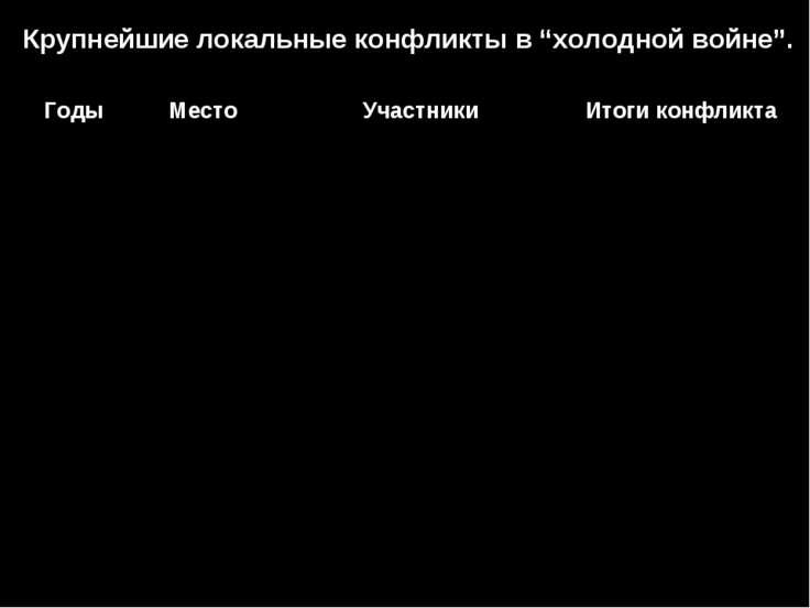 """Крупнейшие локальные конфликты в """"холодной войне"""". Годы Место Участники Итоги..."""