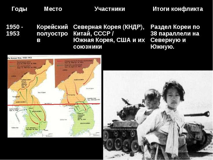 Годы Место Участники Итоги конфликта 1950 - 1953 Корейский полуостров Северна...