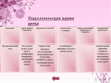 Технологическая карта урока (1 этап урока) Этап урока Задачи данного этапа ур...