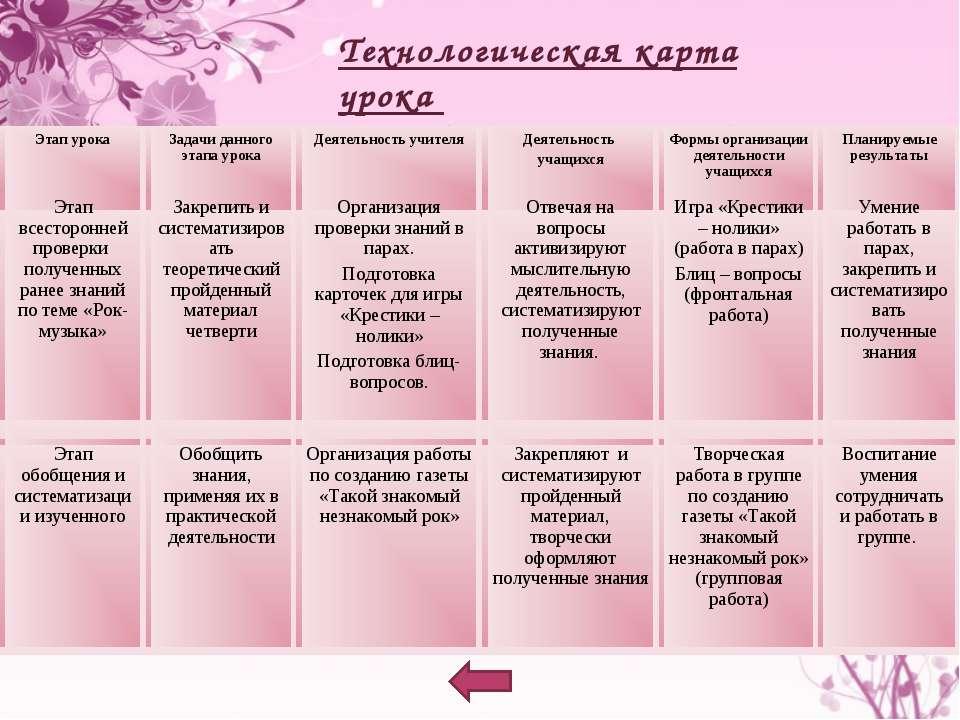 Технологическая карта урока (3 ,4этапы урока) Этап урока Задачи данного этапа...
