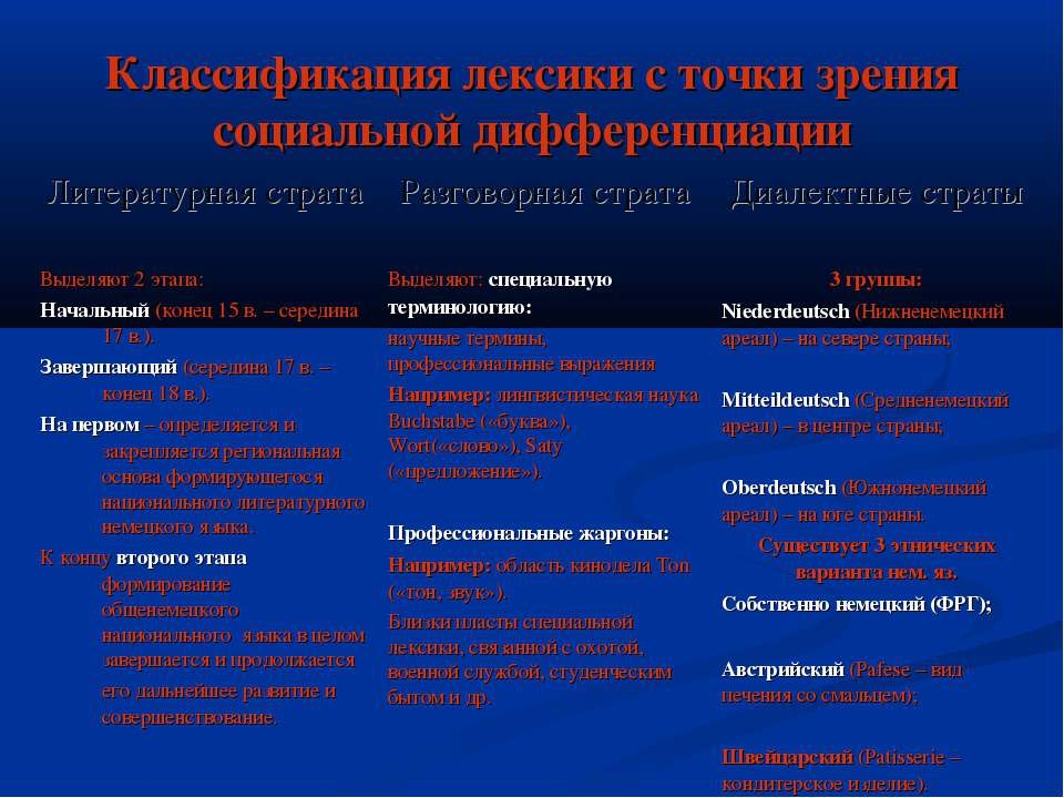 Классификация лексики с точки зрения социальной дифференциации