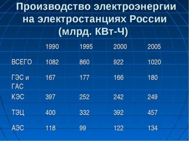 Производство электроэнергии на электростанциях России (млрд. КВт-Ч)
