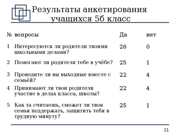 Результаты анкетирования учащихся 5б класс № вопросы Да нет 1 Интересуются ли...