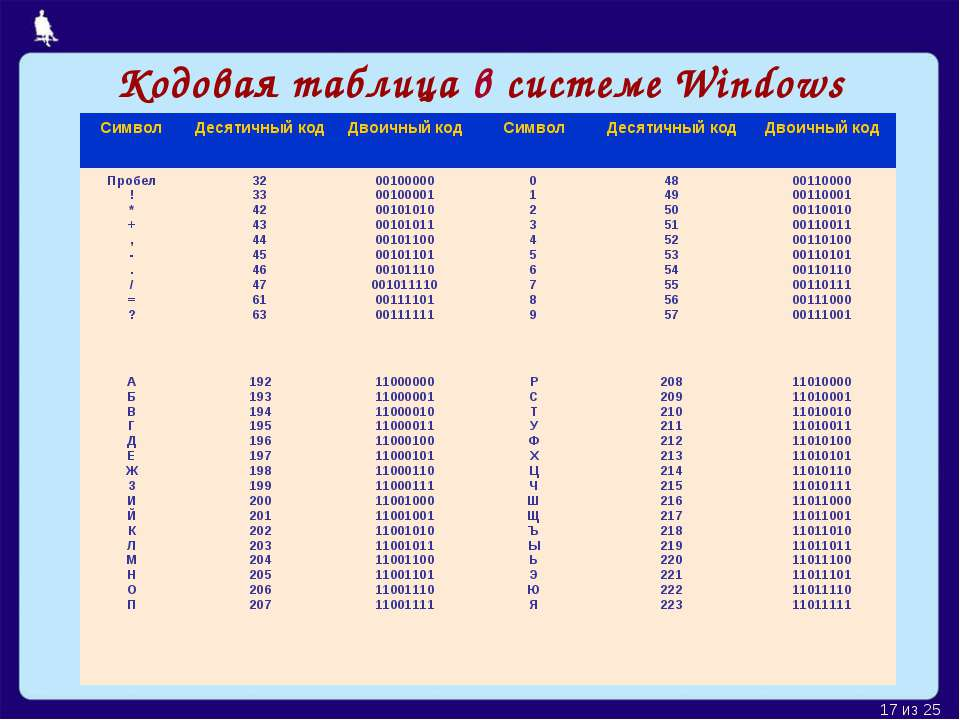 Кодовая таблица в системе Windows Москва, 2006 г. * из 25