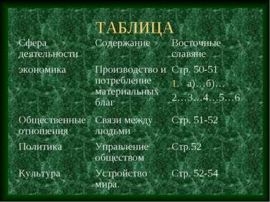 ТАБЛИЦА Сфера деятельности Содержание Восточные славяне экономика Производств...