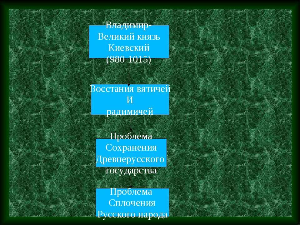 Владимир- Великий князь Киевский (980-1015) Восстания вятичей И радимичей Про...