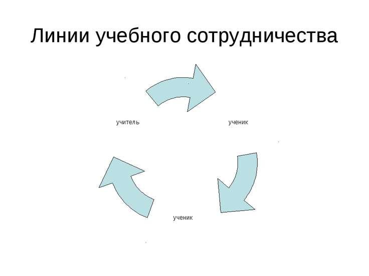 Линии учебного сотрудничества