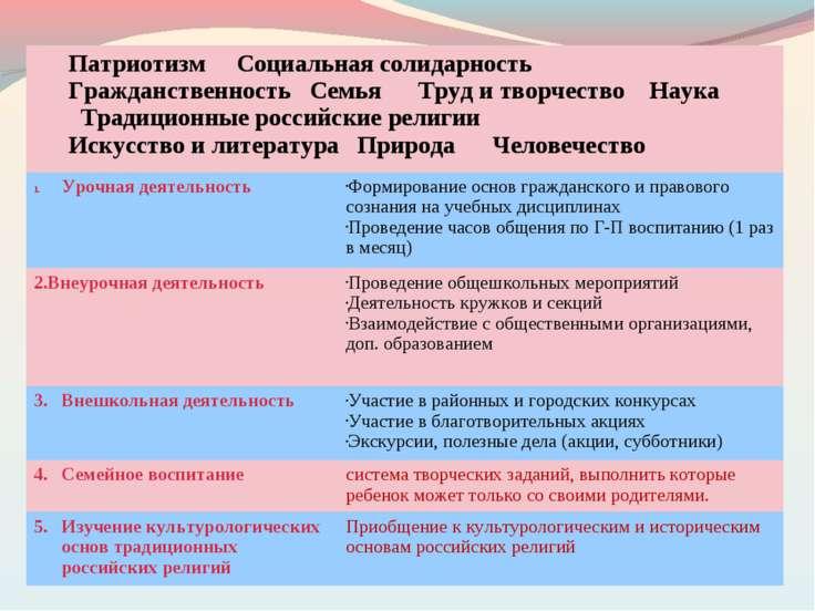Патриотизм Социальная солидарность Гражданственность Семья Труд и творчество ...
