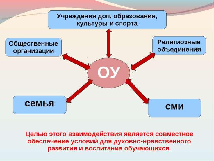 ОУ семья Общественные организации Религиозные объединения Учреждения доп. обр...