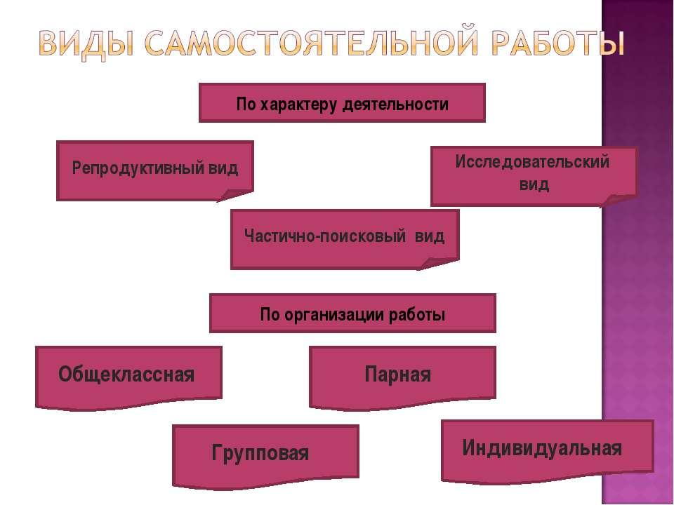 По характеру деятельности Репродуктивный вид Частично-поисковый вид Исследова...
