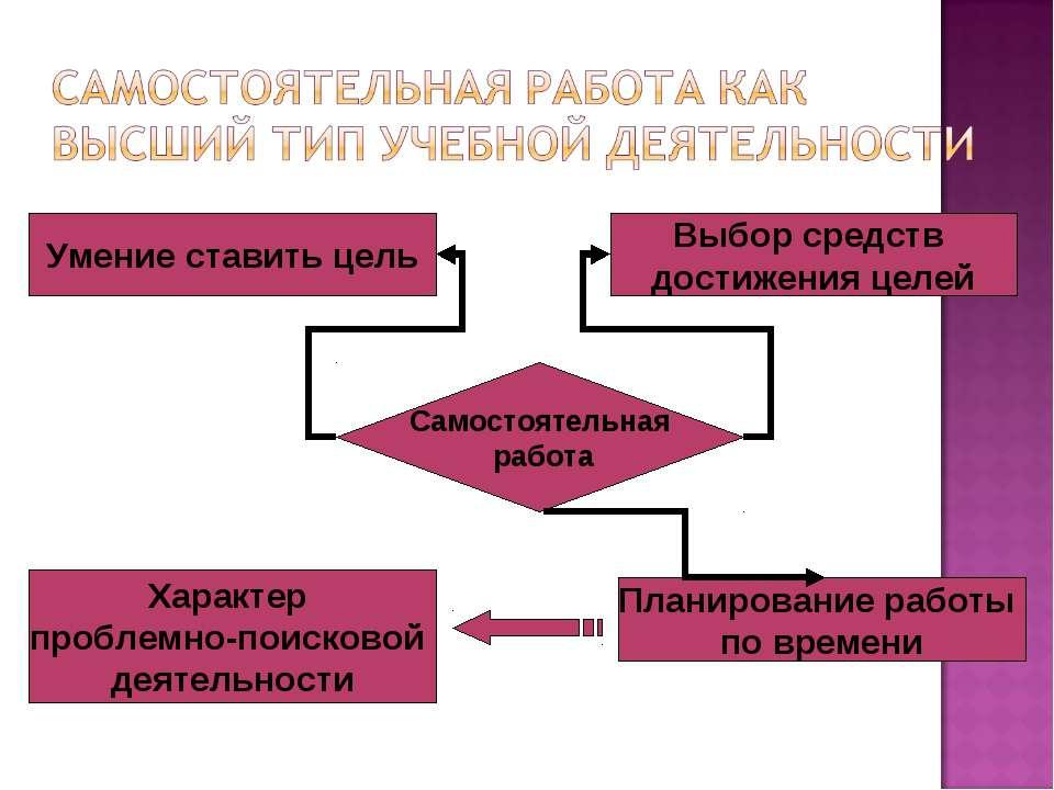Самостоятельная работа Умение ставить цель Выбор средств достижения целей Пла...