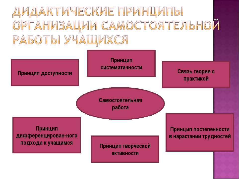 Самостоятельная работа Принцип доступности Принцип систематичности Связь теор...