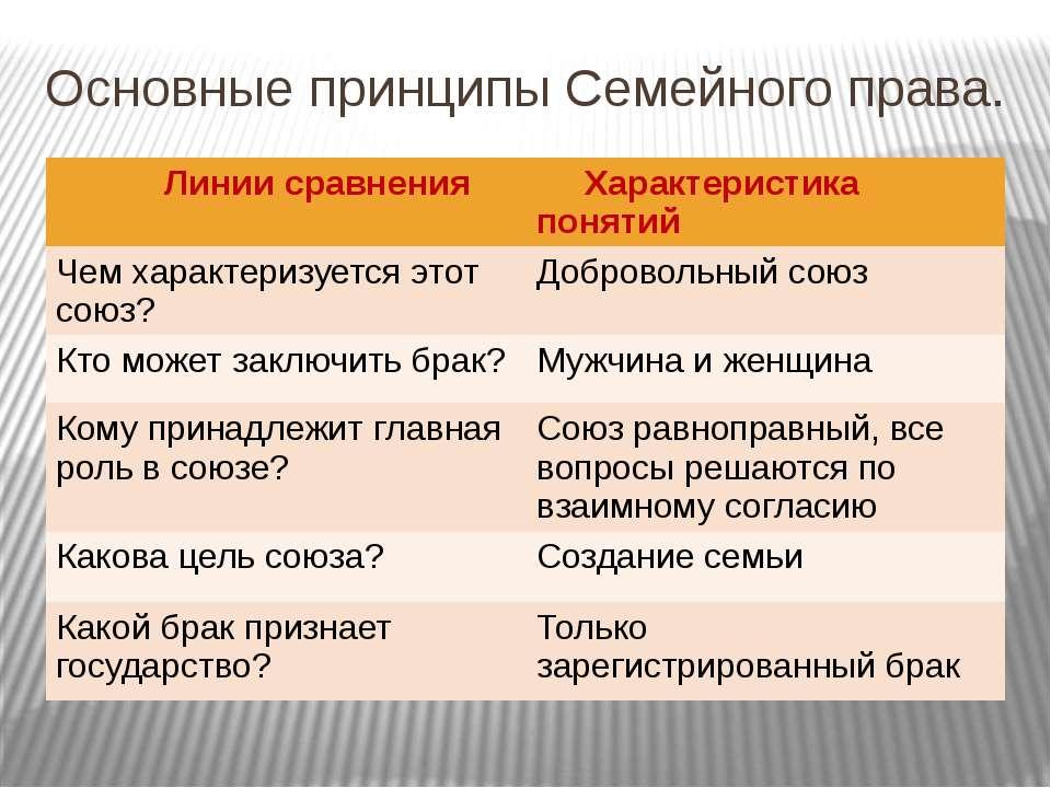 Основные принципы Семейного права.
