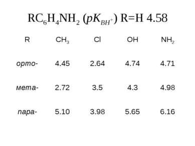 RC6H4NH2 (pКBH+) R=H 4.58