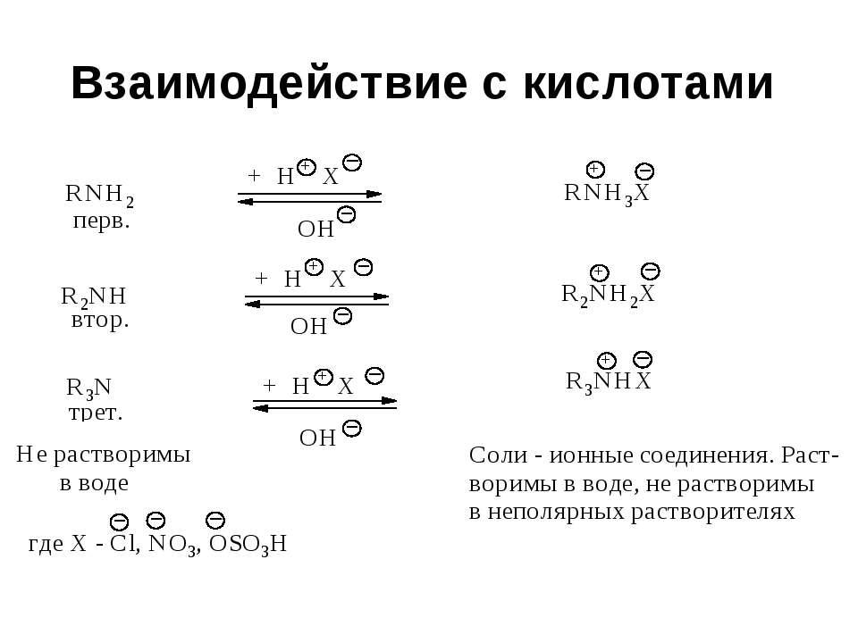 Взаимодействие с кислотами