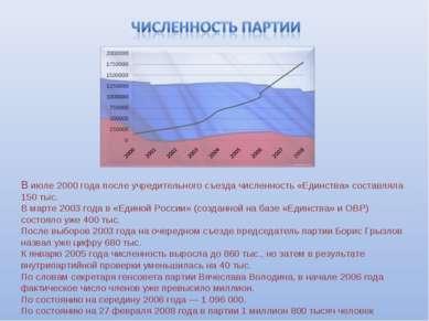 В июле 2000 года после учредительного съезда численность «Единства» составлял...