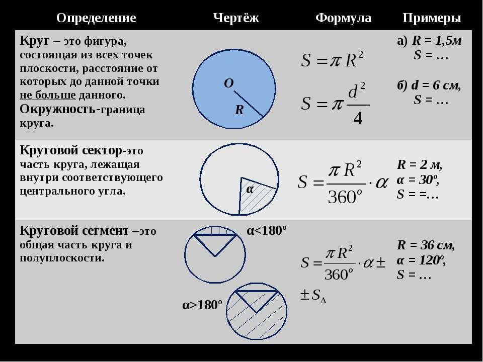 О R α Определение Чертёж Формула Примеры Круг – это фигура, состоящая из всех...