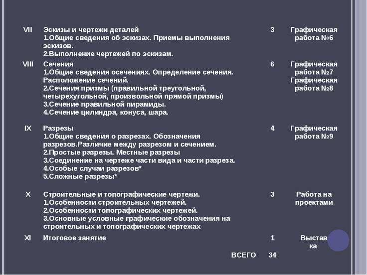 VII Эскизы и чертежи деталей Общие сведения об эскизах. Приемы выполнения эск...