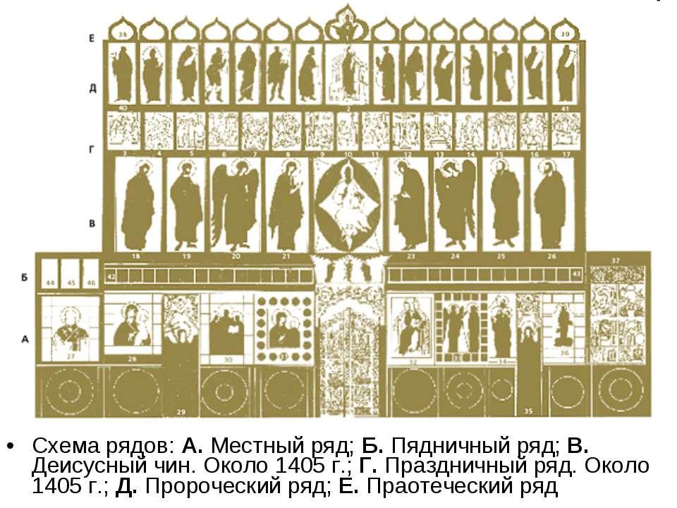 Схема рядов: А. Местный ряд; Б. Пядничный ряд; В. Деисусный чин. Около 1405 г...