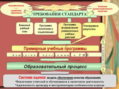 ТРЕБОВАНИЯ СТАНДАРТА Базисный учебный план Фундаментальное ядро содержания об...